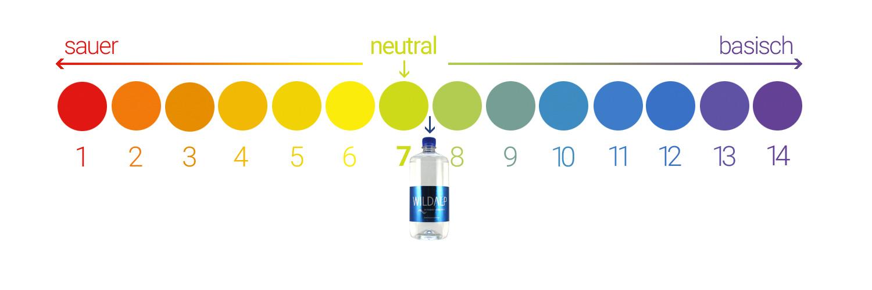 pH-Wert neutral Wildalp Wasser
